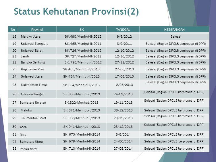 NoKabupatenPerda 12KeeromNo.127 Th. 2013 13Pegunungan BintangNo.5 Th.