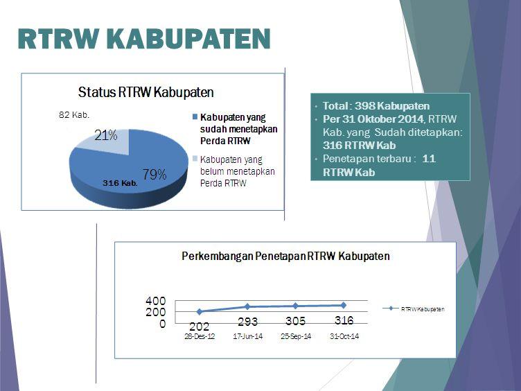 82 Kab. 316 Kab. RTRW KABUPATEN Total : 398 Kabupaten Per 31 Oktober 2014, RTRW Kab. yang Sudah ditetapkan: 316 RTRW Kab Penetapan terbaru : 11 RTRW K