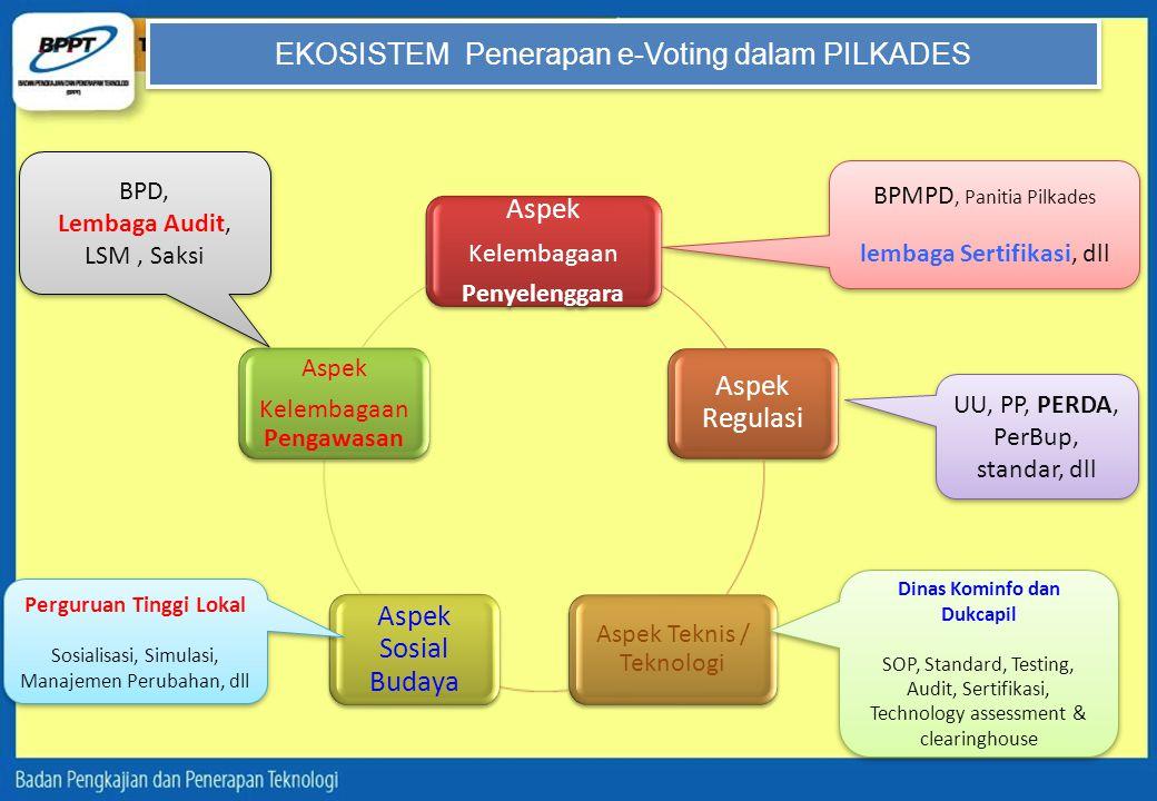 EKOSISTEM Penerapan e-Voting dalam PILKADES Aspek Kelembagaan Penyelenggara Aspek Regulasi Aspek Teknis / Teknologi Aspek Sosial Budaya Aspek Kelembag