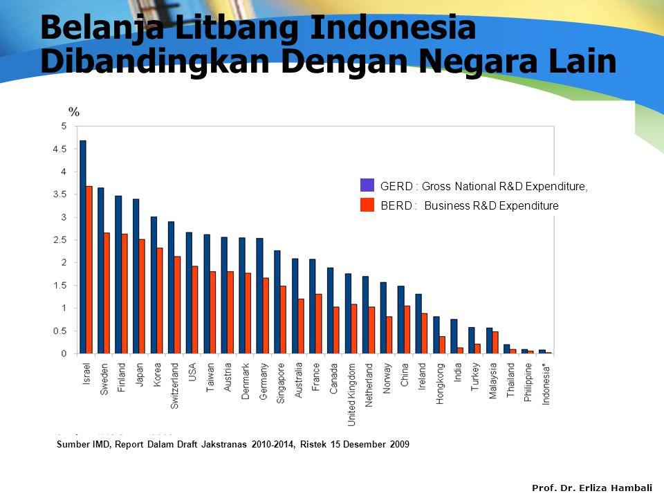 Prof. Dr. Erliza Hambali Belanja Litbang Indonesia Dibandingkan Dengan Negara Lain GERD : Gross National R&D Expenditure, BERD : Business R&D Expendit