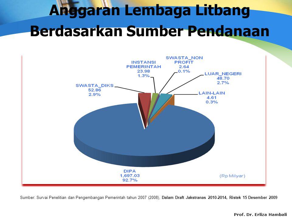 Prof. Dr. Erliza Hambali Sumber: Survai Penelitian dan Pengembangan Pemerintah tahun 2007 (2008), Dalam Draft Jakstranas 2010-2014, Ristek 15 Desember