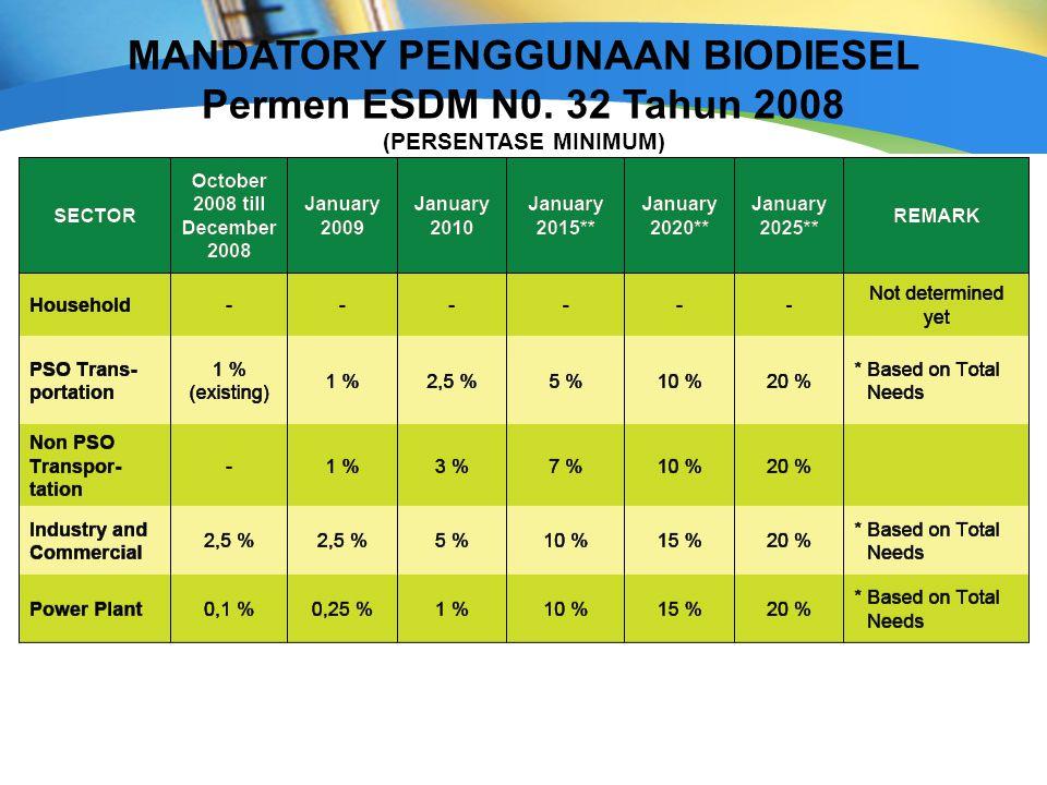 MANDATORY PENGGUNAAN BIODIESEL Permen ESDM N0. 32 Tahun 2008 (PERSENTASE MINIMUM)