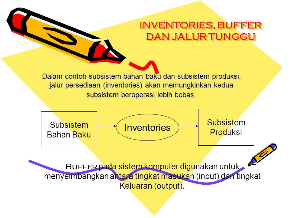 INVENTORIES, BUFFER DAN JALUR TUNGGU Dalam contoh subsistem bahan baku dan subsistem produksi, jalur persediaan (inventories) akan memungkinkan kedua