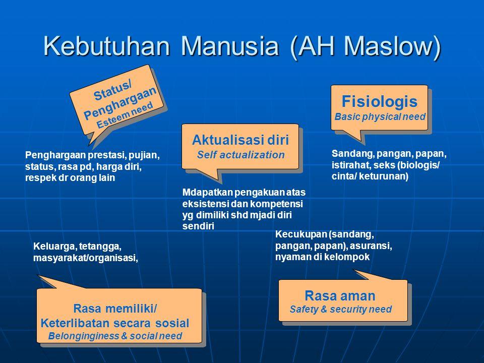 Kebutuhan Manusia (AH Maslow) Rasa memiliki/ Keterlibatan secara sosial Belonginginess & social need Status/ Penghargaan Esteem need Fisiologis Basic