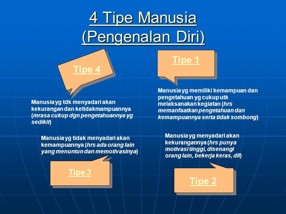 4 Tipe Manusia (Pengenalan Diri) 4 Tipe Manusia (Pengenalan Diri) Tipe 3 Tipe 4 Tipe 1 Manusia yg memiliki kemampuan dan pengetahuan yg cukup utk mela