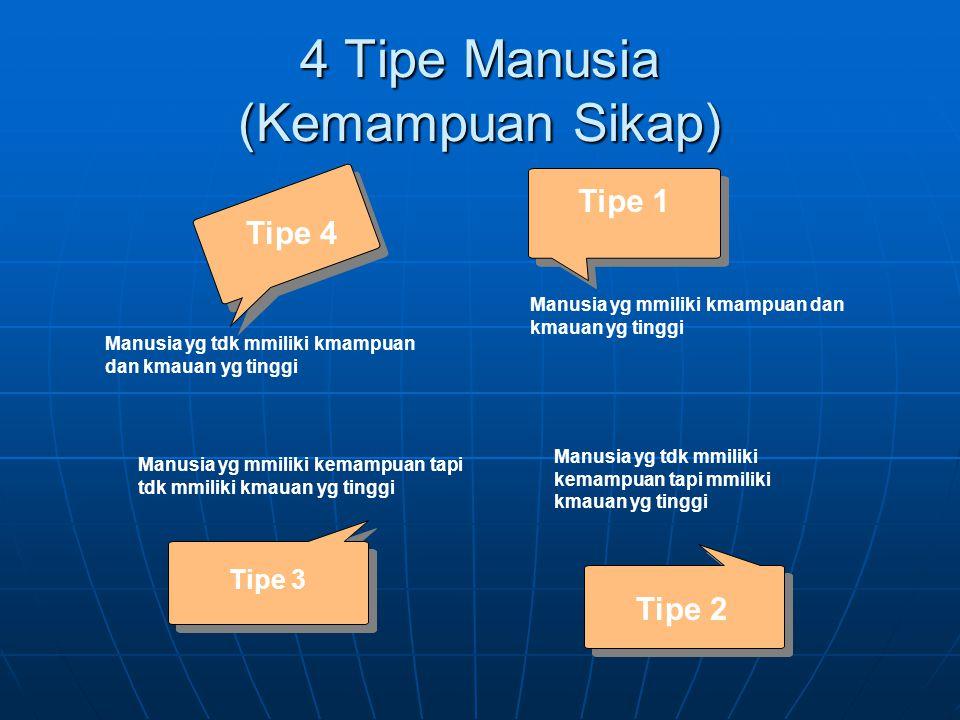 4 Tipe Manusia (Kemampuan Sikap) Tipe 3 Tipe 4 Tipe 1 Manusia yg mmiliki kmampuan dan kmauan yg tinggi Manusia yg tdk mmiliki kmampuan dan kmauan yg t