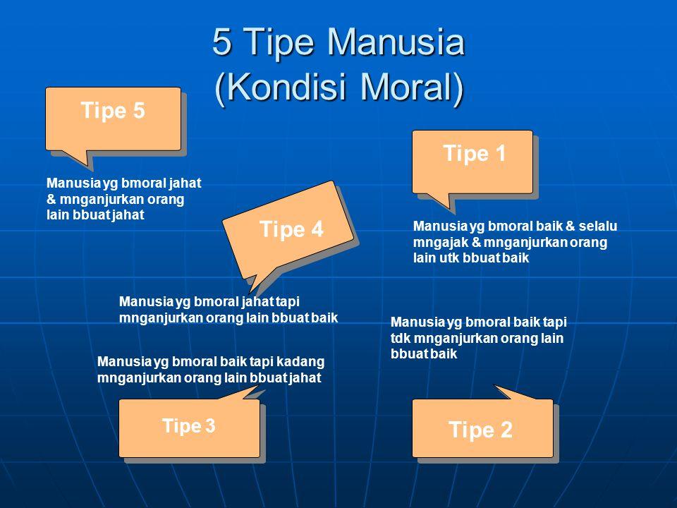5 Tipe Manusia (Kondisi Moral) Tipe 3 Tipe 4 Tipe 1 Manusia yg bmoral baik & selalu mngajak & mnganjurkan orang lain utk bbuat baik Manusia yg bmoral