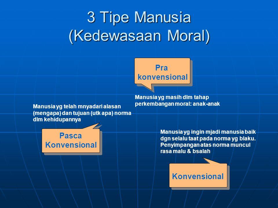 3 Tipe Manusia (Kedewasaan Moral) Pasca Konvensional Pra konvensional Manusia yg masih dlm tahap perkembangan moral: anak-anak Manusia yg telah mnyada