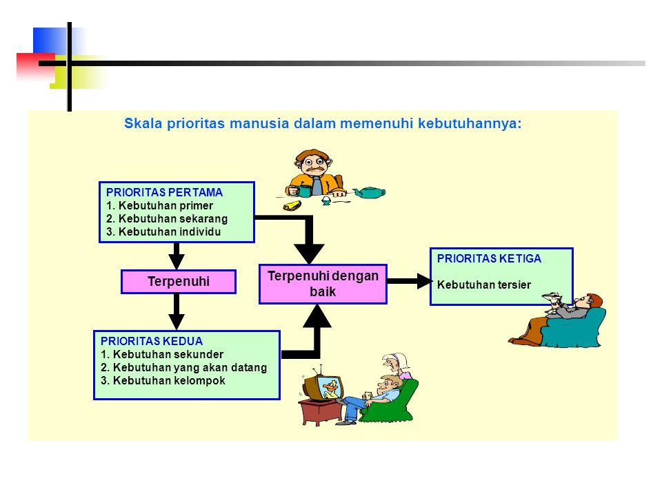 Skala prioritas manusia dalam memenuhi kebutuhannya: PRIORITAS PERTAMA 1.