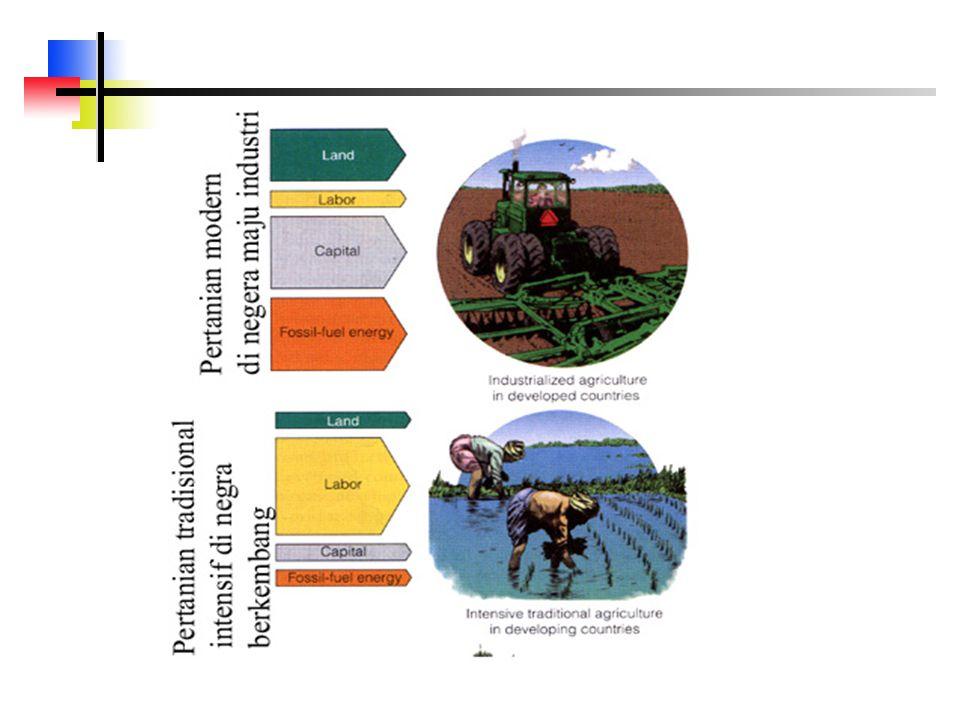 Berbagai jenis pertanian* Pertanian modern (industrial): menggunakan peralatan mesin; membutuhkan masukan yang tinggi dalam hal energi, pupuk, pestisida, bahan bakar, irigasi.
