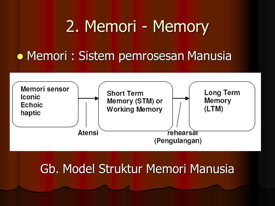 2. Memori - Memory Memori : Sistem pemrosesan Manusia Memori : Sistem pemrosesan Manusia Gb. Model Struktur Memori Manusia
