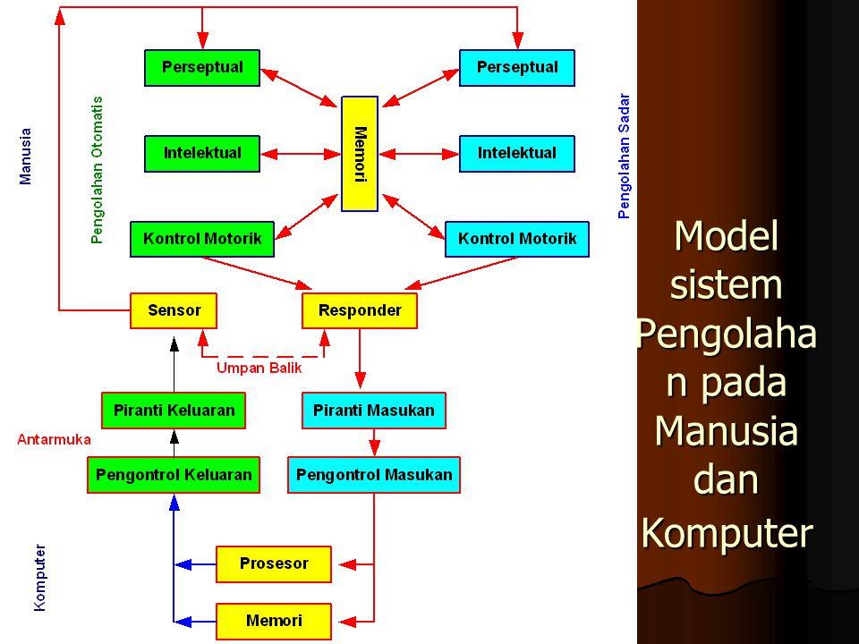 Model sistem Pengolaha n pada Manusia dan Komputer