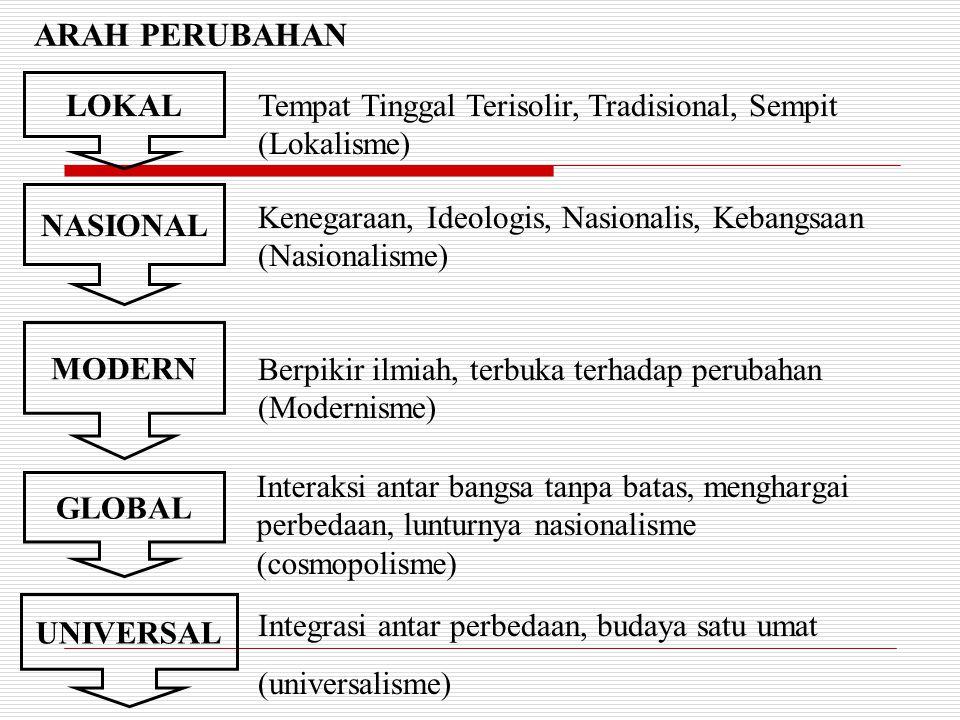 ARAH PERUBAHAN LOKAL NASIONAL MODERN GLOBAL UNIVERSAL Tempat Tinggal Terisolir, Tradisional, Sempit (Lokalisme) Kenegaraan, Ideologis, Nasionalis, Keb