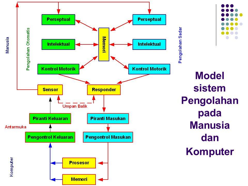 Hukum Gestalt dari Organisasi Persepsi  Prinsip pengorganisasian memungkinkan kita untuk menerima pola rangasangan sebagai sesuatu yang mempunyai arti yang dapat didefinisikan sebagai:  Pendekatan (proximity)  Kesamaan (similarity)  Kedekatan (closure)  Kontinuitas (continuity)  Simetri (symmetry)