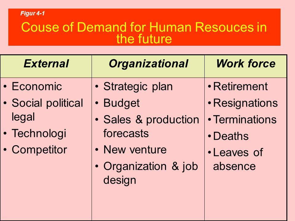 PERAMALAN SUMBER DAYA MANUSIA Peramalan sumberdaya manusia adalah usaha untuk meramalkan tuntutan masa depan organisasi mengenai para pegawai nya.