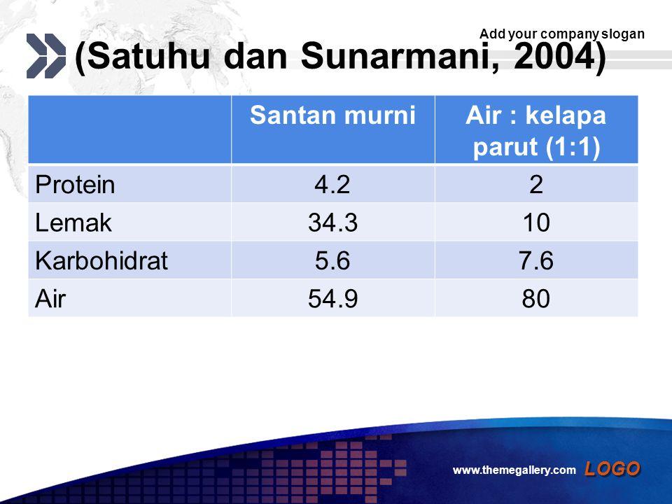 Add your company slogan LOGO (Satuhu dan Sunarmani, 2004) Santan murniAir : kelapa parut (1:1) Protein4.22 Lemak34.310 Karbohidrat5.67.6 Air54.980 www