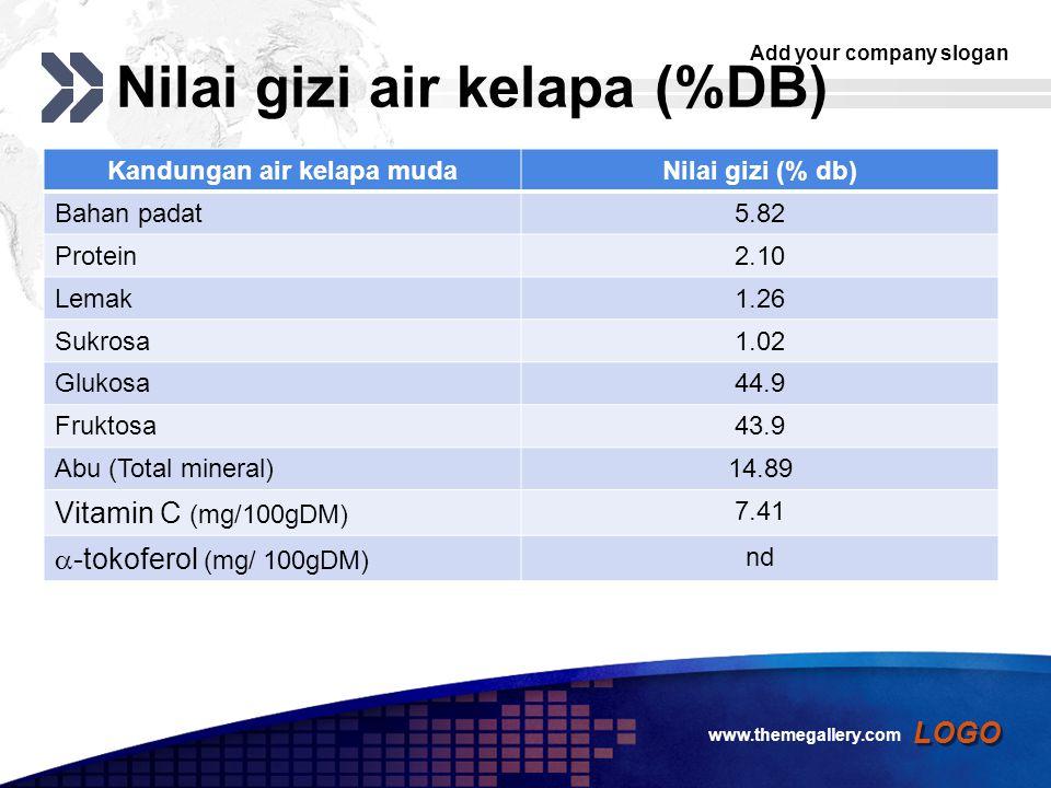 Add your company slogan LOGO Nilai gizi air kelapa (%DB) Kandungan air kelapa mudaNilai gizi (% db) Bahan padat5.82 Protein2.10 Lemak1.26 Sukrosa1.02