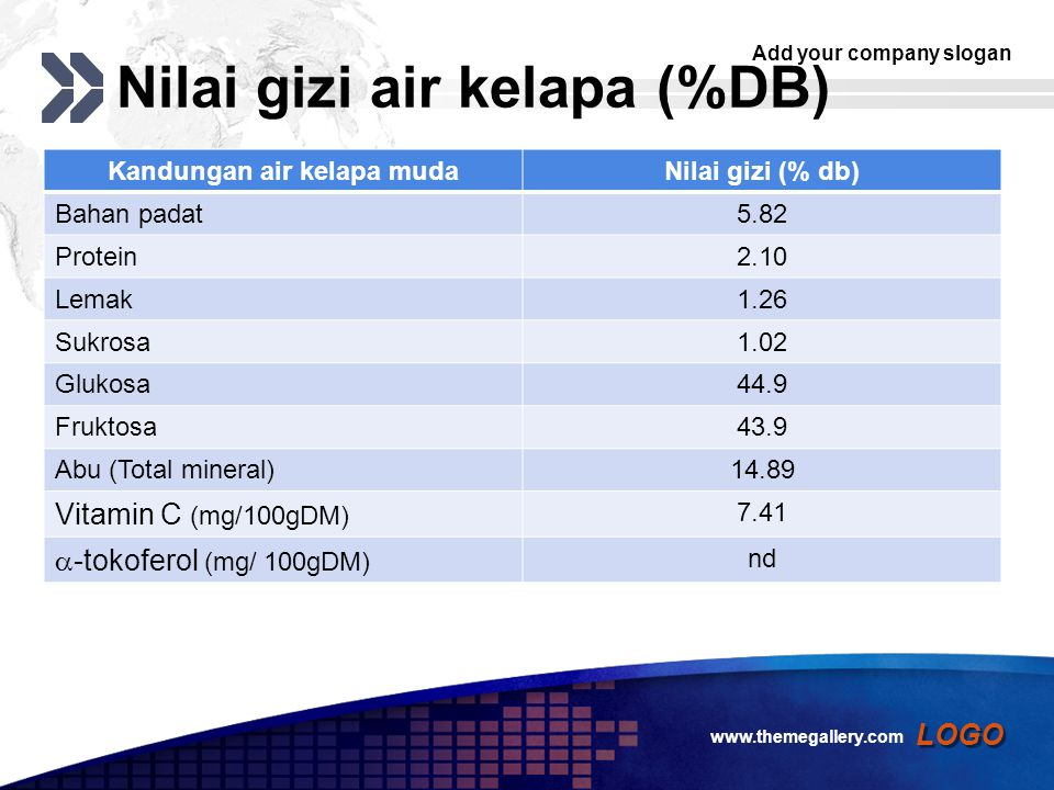 Add your company slogan LOGO Nilai gizi air kelapa (%DB) Kandungan air kelapa mudaNilai gizi (% db) Bahan padat5.82 Protein2.10 Lemak1.26 Sukrosa1.02 Glukosa44.9 Fruktosa43.9 Abu (Total mineral)14.89 Vitamin C (mg/100gDM) 7.41  -tokoferol (mg/ 100gDM) nd www.themegallery.com