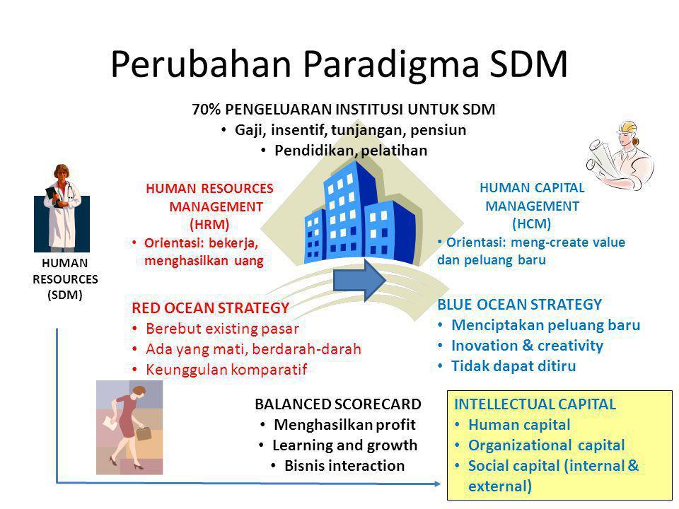 Perubahan Paradigma SDM HUMAN RESOURCES (SDM) HUMAN RESOURCES MANAGEMENT (HRM) Orientasi: bekerja, menghasilkan uang HUMAN CAPITAL MANAGEMENT (HCM) Orientasi: meng-create value dan peluang baru 70% PENGELUARAN INSTITUSI UNTUK SDM Gaji, insentif, tunjangan, pensiun Pendidikan, pelatihan RED OCEAN STRATEGY Berebut existing pasar Ada yang mati, berdarah-darah Keunggulan komparatif BLUE OCEAN STRATEGY Menciptakan peluang baru Inovation & creativity Tidak dapat ditiru BALANCED SCORECARD Menghasilkan profit Learning and growth Bisnis interaction INTELLECTUAL CAPITAL Human capital Organizational capital Social capital (internal & external)