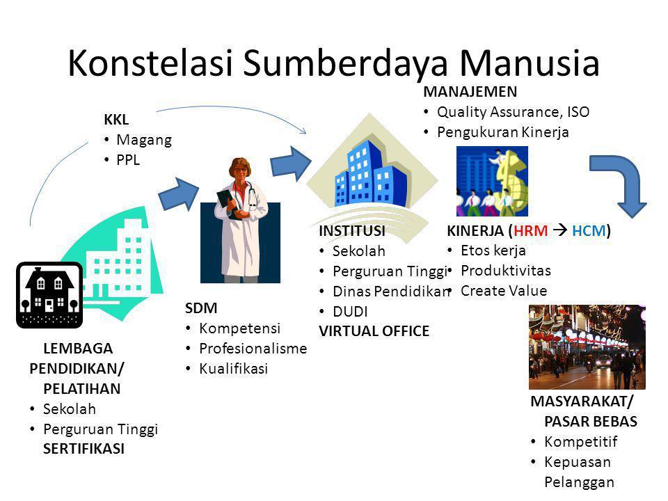 Konstelasi Sumberdaya Manusia SDM Kompetensi Profesionalisme Kualifikasi LEMBAGA PENDIDIKAN/ PELATIHAN Sekolah Perguruan Tinggi SERTIFIKASI INSTITUSI