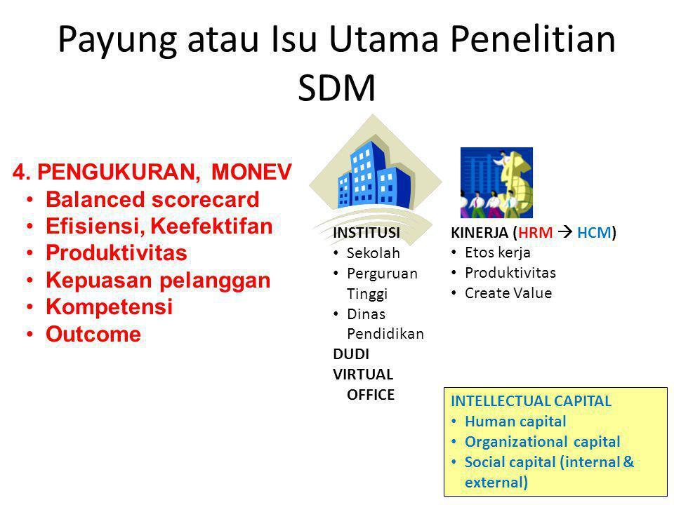 Payung atau Isu Utama Penelitian SDM INSTITUSI Sekolah Perguruan Tinggi Dinas Pendidikan DUDI VIRTUAL OFFICE KINERJA (HRM  HCM) Etos kerja Produktivi