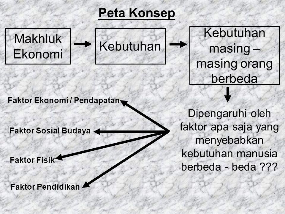 Makhluk Ekonomi Kebutuhan Kebutuhan masing – masing orang berbeda Peta Konsep Dipengaruhi oleh faktor apa saja yang menyebabkan kebutuhan manusia berb