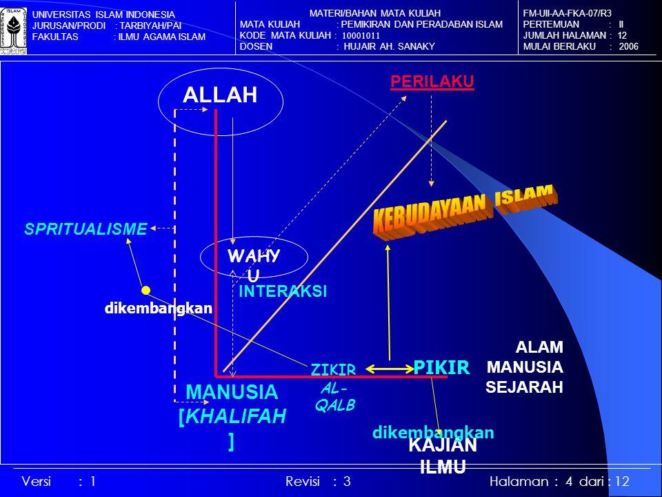 ALAM MANUSIA SEJARAH ALLAH WAHY U PIKIR SPRITUALISME ZIKIR AL- QALB dikembangkan KAJIAN ILMU dikembangkan MANUSIA [KHALIFAH ] PERILAKU INTERAKSI FM-UI