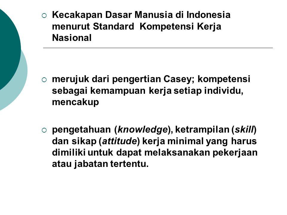  Kecakapan Dasar Manusia di Indonesia menurut Standard Kompetensi Kerja Nasional  merujuk dari pengertian Casey; kompetensi sebagai kemampuan kerja