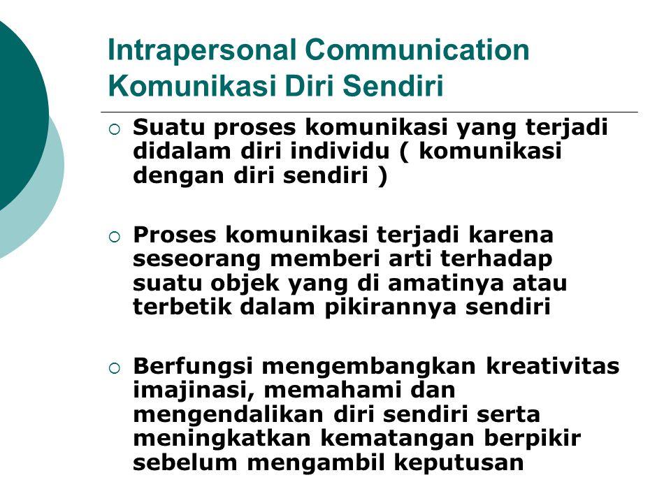 Intrapersonal Communication Komunikasi Diri Sendiri  Suatu proses komunikasi yang terjadi didalam diri individu ( komunikasi dengan diri sendiri ) 