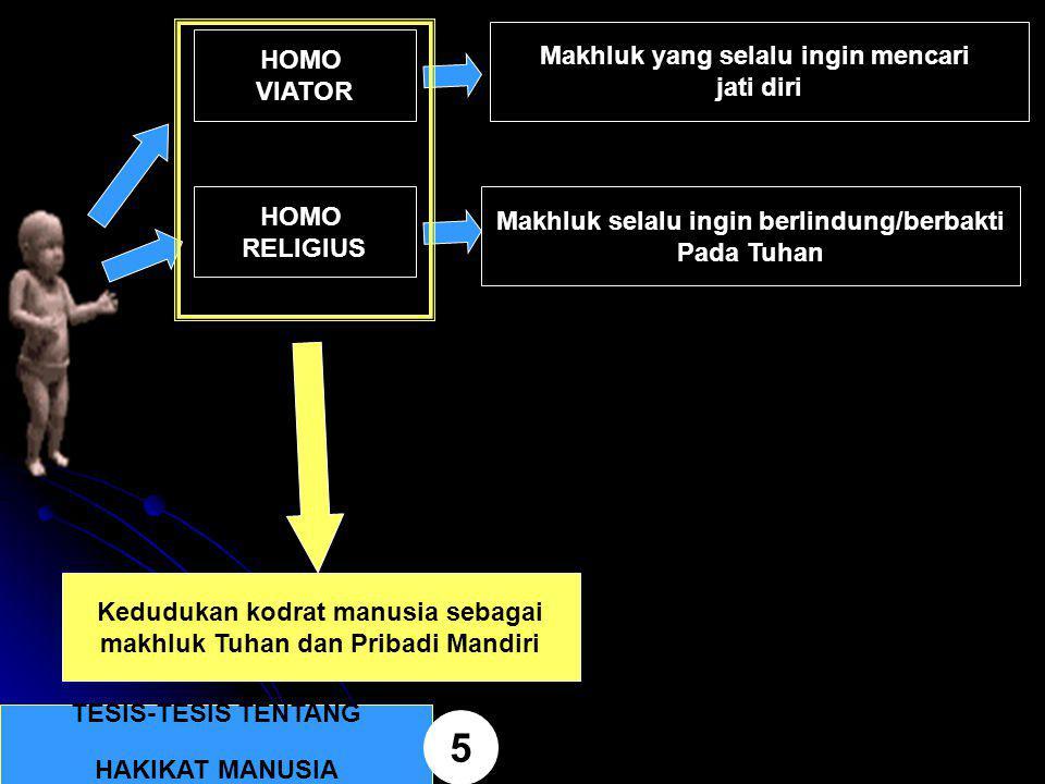TESIS-TESIS TENTANG HAKIKAT MANUSIA 5 HOMO VIATOR Makhluk yang selalu ingin mencari jati diri HOMO RELIGIUS Makhluk selalu ingin berlindung/berbakti P