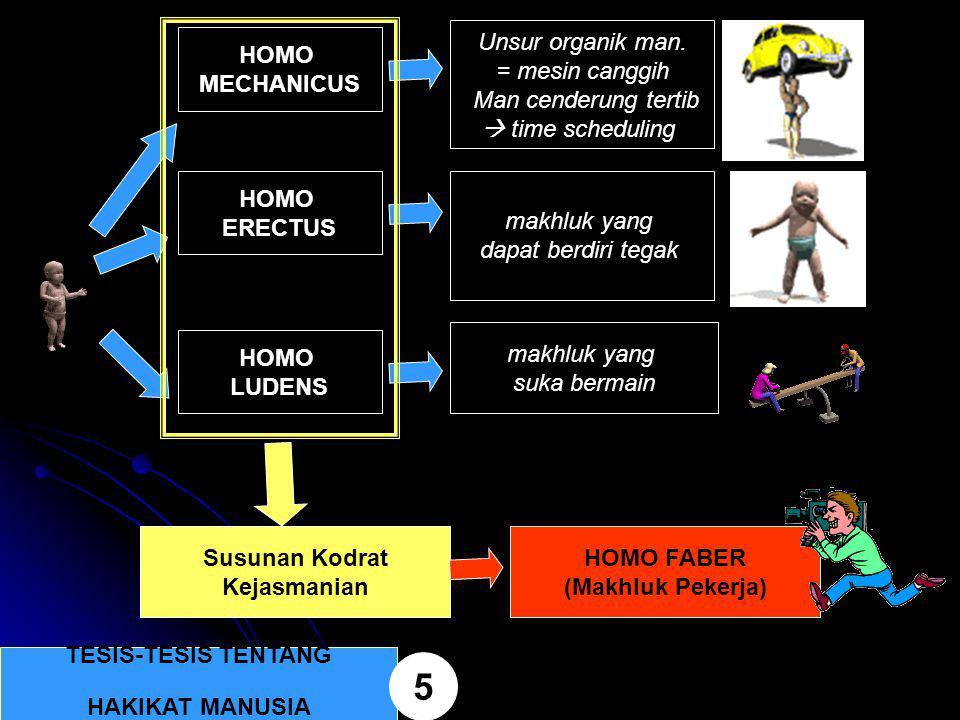 TESIS-TESIS TENTANG HAKIKAT MANUSIA 5 HOMO MECHANICUS Unsur organik man. = mesin canggih Man cenderung tertib  time scheduling HOMO ERECTUS makhluk y
