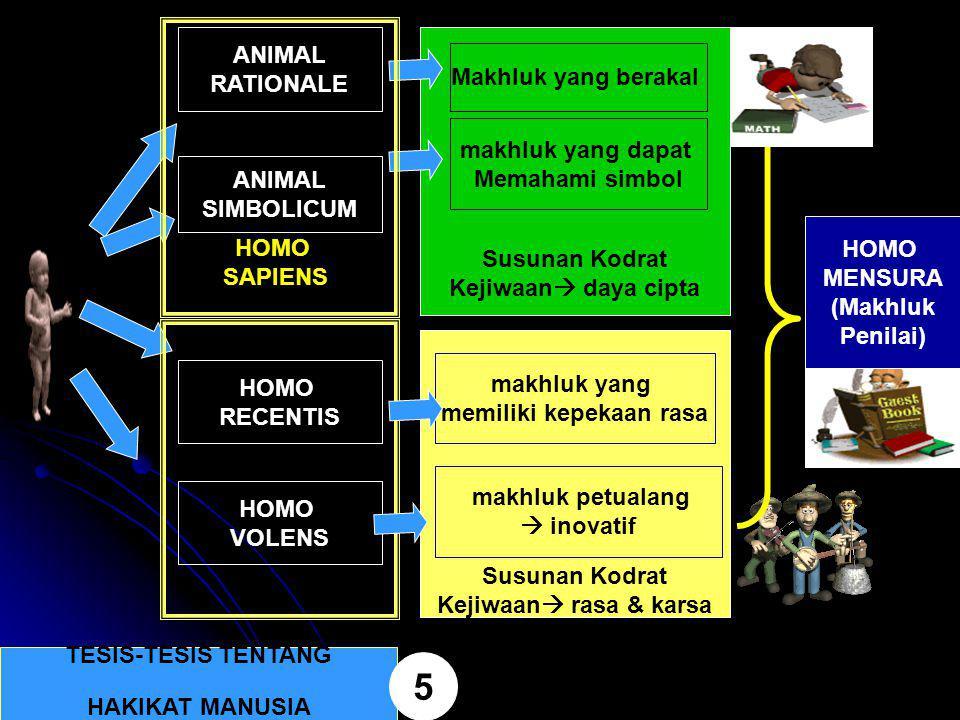Susunan Kodrat Kejiwaan  rasa & karsa Susunan Kodrat Kejiwaan  daya cipta TESIS-TESIS TENTANG HAKIKAT MANUSIA 5 ANIMAL RATIONALE Makhluk yang beraka