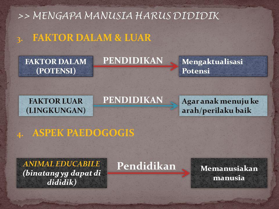 3. FAKTOR DALAM & LUAR FAKTOR DALAM (POTENSI) FAKTOR DALAM (POTENSI) Mengaktualisasi Potensi PENDIDIKAN FAKTOR LUAR (LINGKUNGAN) FAKTOR LUAR (LINGKUNG