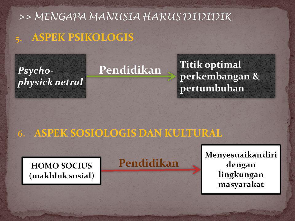 5.ASPEK PSIKOLOGIS Psycho- physick netral Titik optimal perkembangan & pertumbuhan Pendidikan 6.