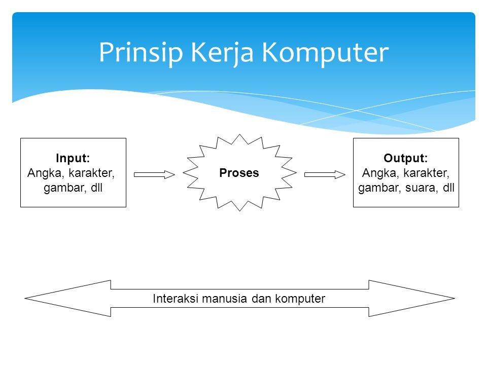 Prinsip Kerja Komputer Input: Angka, karakter, gambar, dll Output: Angka, karakter, gambar, suara, dll Proses Interaksi manusia dan komputer