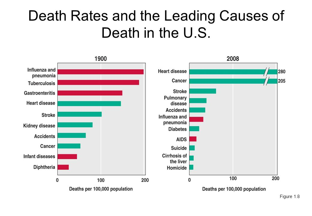 Death Rates and the Leading Causes of Death in the U.S. Figure 1.8