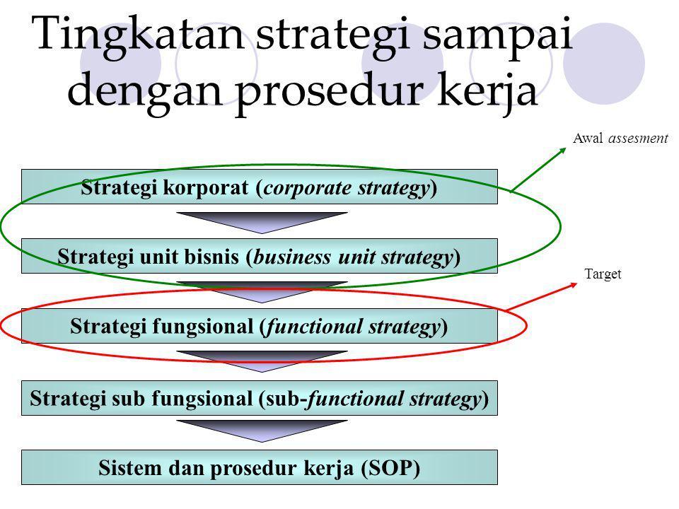 Tingkatan strategi sampai dengan prosedur kerja Strategi korporat (corporate strategy) Strategi unit bisnis (business unit strategy) Strategi fungsion