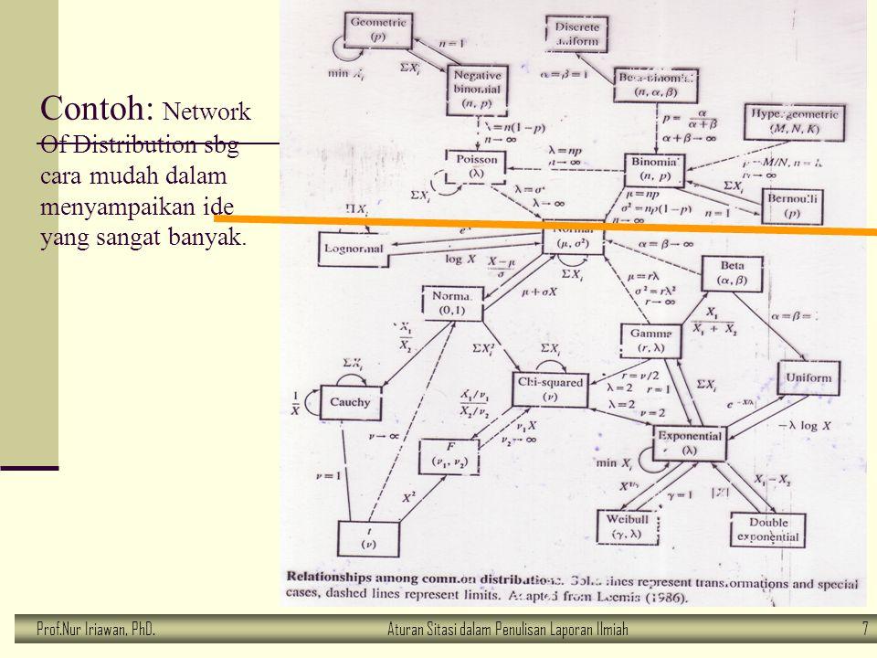 Prof.Nur Iriawan, PhD.Aturan Sitasi dalam Penulisan Laporan Ilmiah 7 Contoh: Network Of Distribution sbg cara mudah dalam menyampaikan ide yang sangat