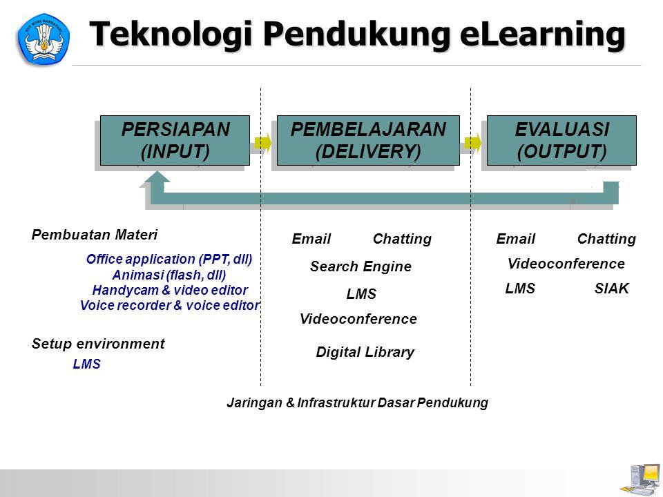 Teknologi Pendukung eLearning PERSIAPAN (INPUT) PEMBELAJARAN (DELIVERY) EVALUASI (OUTPUT) Pembuatan Materi Setup environment Office application (PPT,