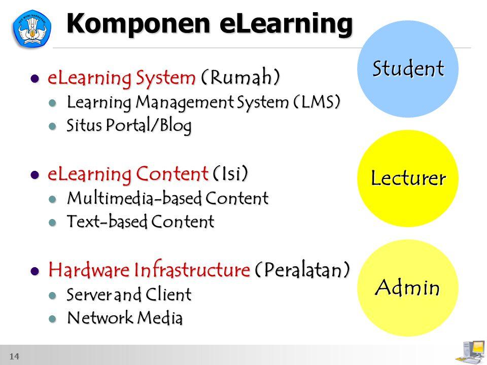 14 Komponen eLearning eLearning System (Rumah) eLearning System (Rumah) Learning Management System (LMS) Learning Management System (LMS) Situs Portal