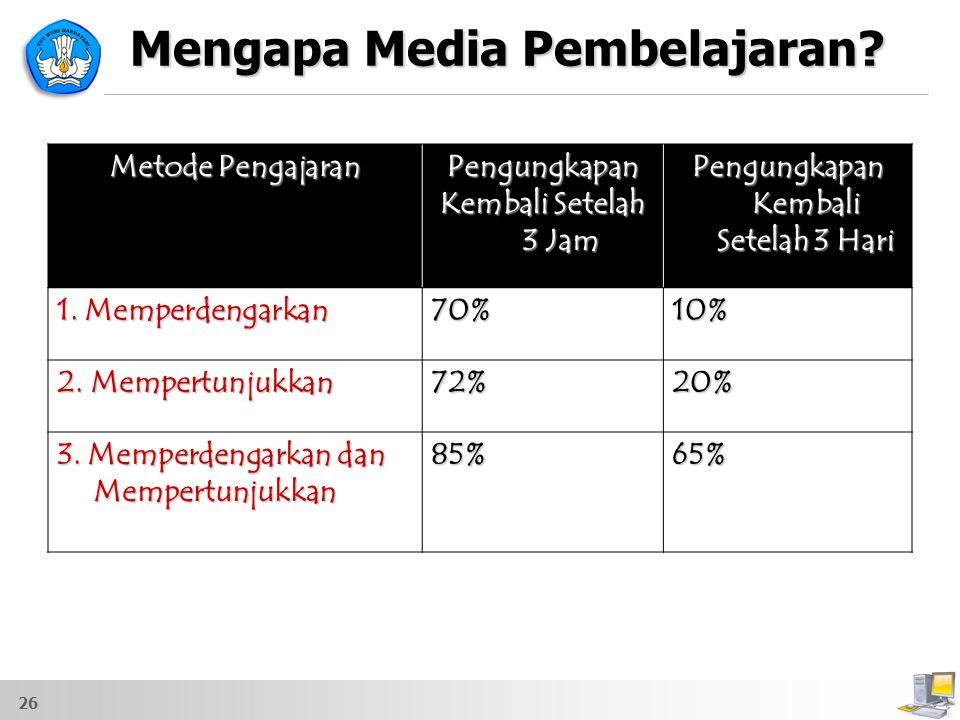 Mengapa Media Pembelajaran? Metode Pengajaran Pengungkapan Kembali Setelah 3 Jam Pengungkapan Kembali Setelah 3 Hari 1. Memperdengarkan 70%10% 2. Memp