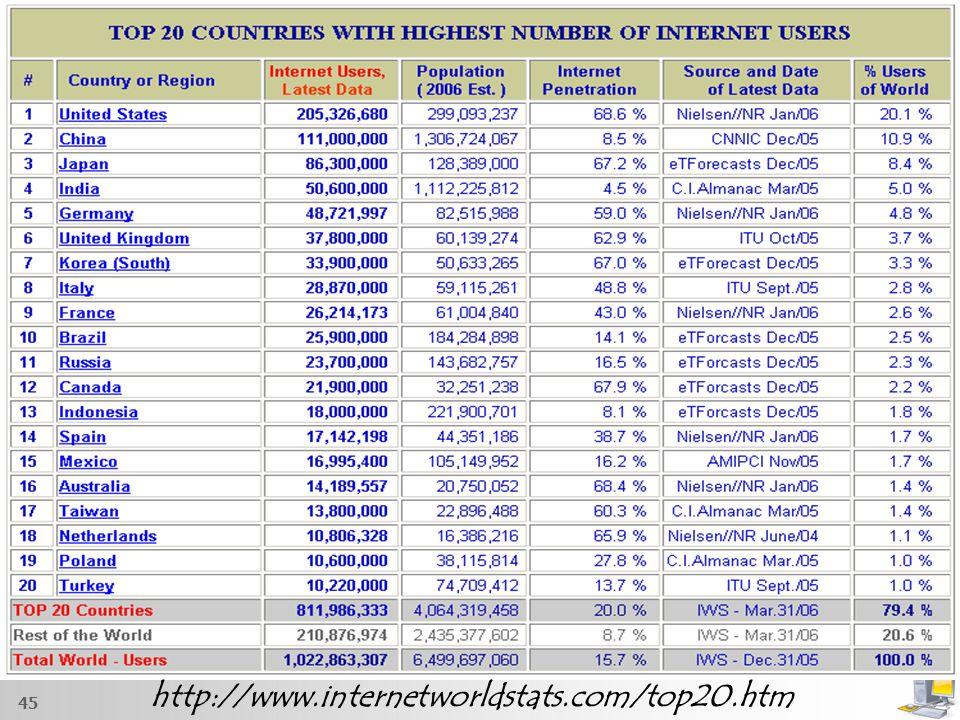 45 http://www.internetworldstats.com/top20.htm