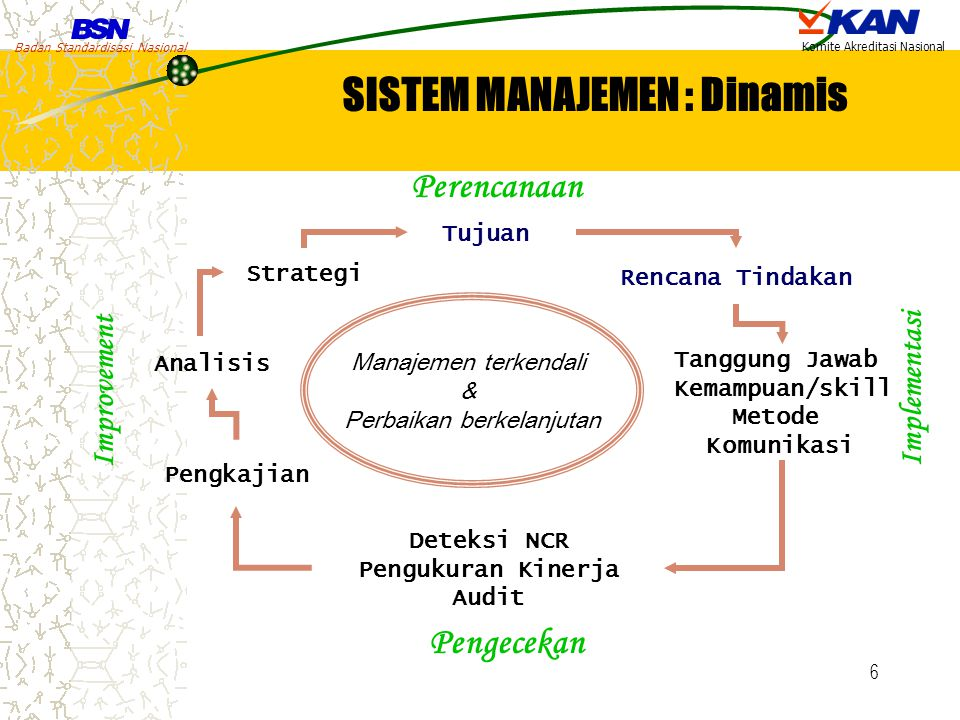 Badan Standardisasi Nasional Komite Akreditasi Nasional 6 Strategi Tujuan Rencana Tindakan Tanggung Jawab Kemampuan/skill Metode Komunikasi Deteksi NC