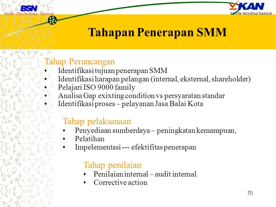 Badan Standardisasi Nasional Komite Akreditasi Nasional 70 Tahapan Penerapan SMM Tahap Perancangan Identifikasi tujuan penerapan SMM Identifikasi hara