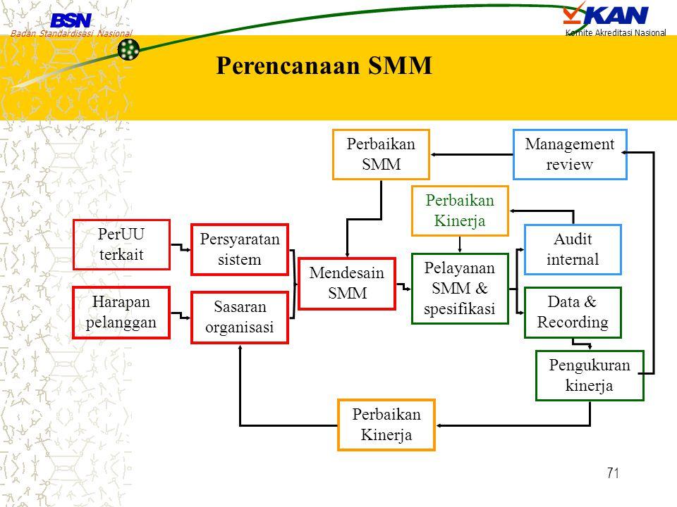 Badan Standardisasi Nasional Komite Akreditasi Nasional 71 Perencanaan SMM Perbaikan SMM Management review Perbaikan Kinerja Persyaratan sistem PerUU