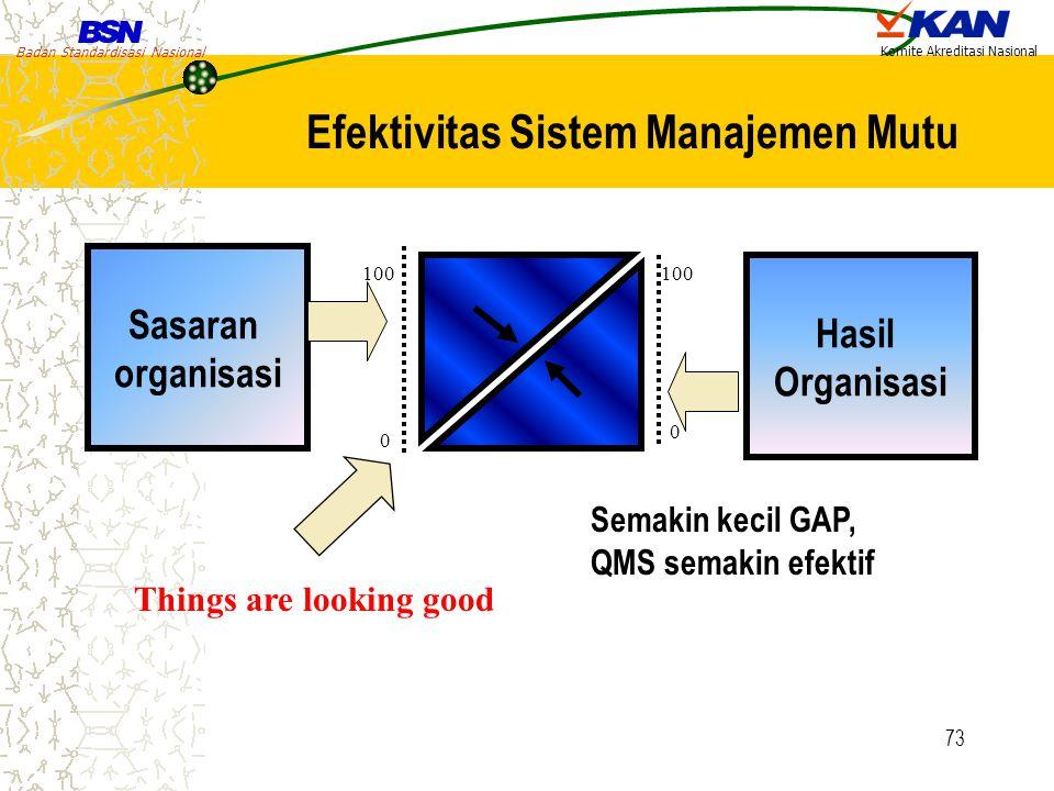 Badan Standardisasi Nasional Komite Akreditasi Nasional 73 Sasaran organisasi Hasil Organisasi 100 0 0 Things are looking good Semakin kecil GAP, QMS