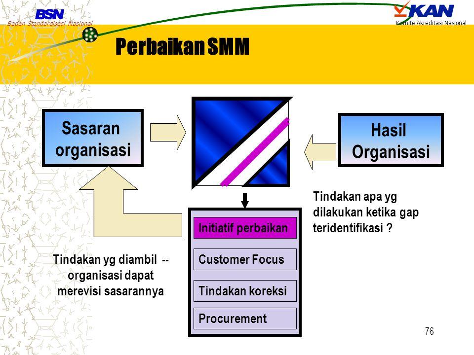 Badan Standardisasi Nasional Komite Akreditasi Nasional 76 Sasaran organisasi Hasil Organisasi Initiatif perbaikan Customer Focus Tindakan koreksi Pro