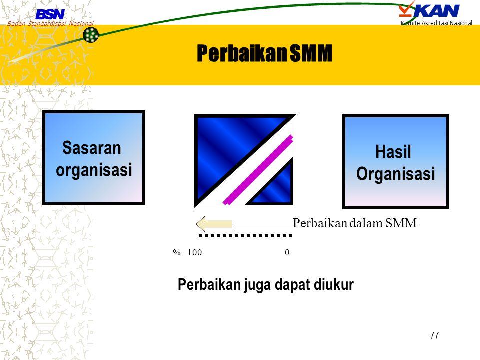 Badan Standardisasi Nasional Komite Akreditasi Nasional 77 Sasaran organisasi Hasil Organisasi % 1000 Perbaikan dalam SMM Perbaikan juga dapat diukur