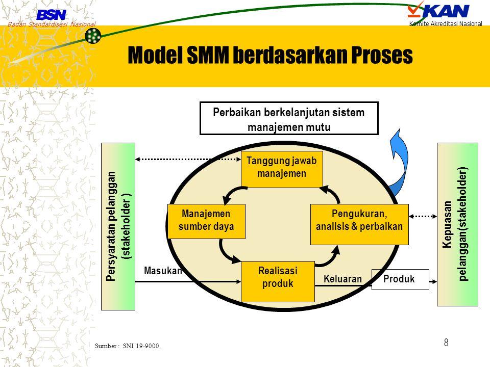 Badan Standardisasi Nasional Komite Akreditasi Nasional 8 Perbaikan berkelanjutan sistem manajemen mutu Persyaratan pelanggan (stakeholder ) Kepuasan