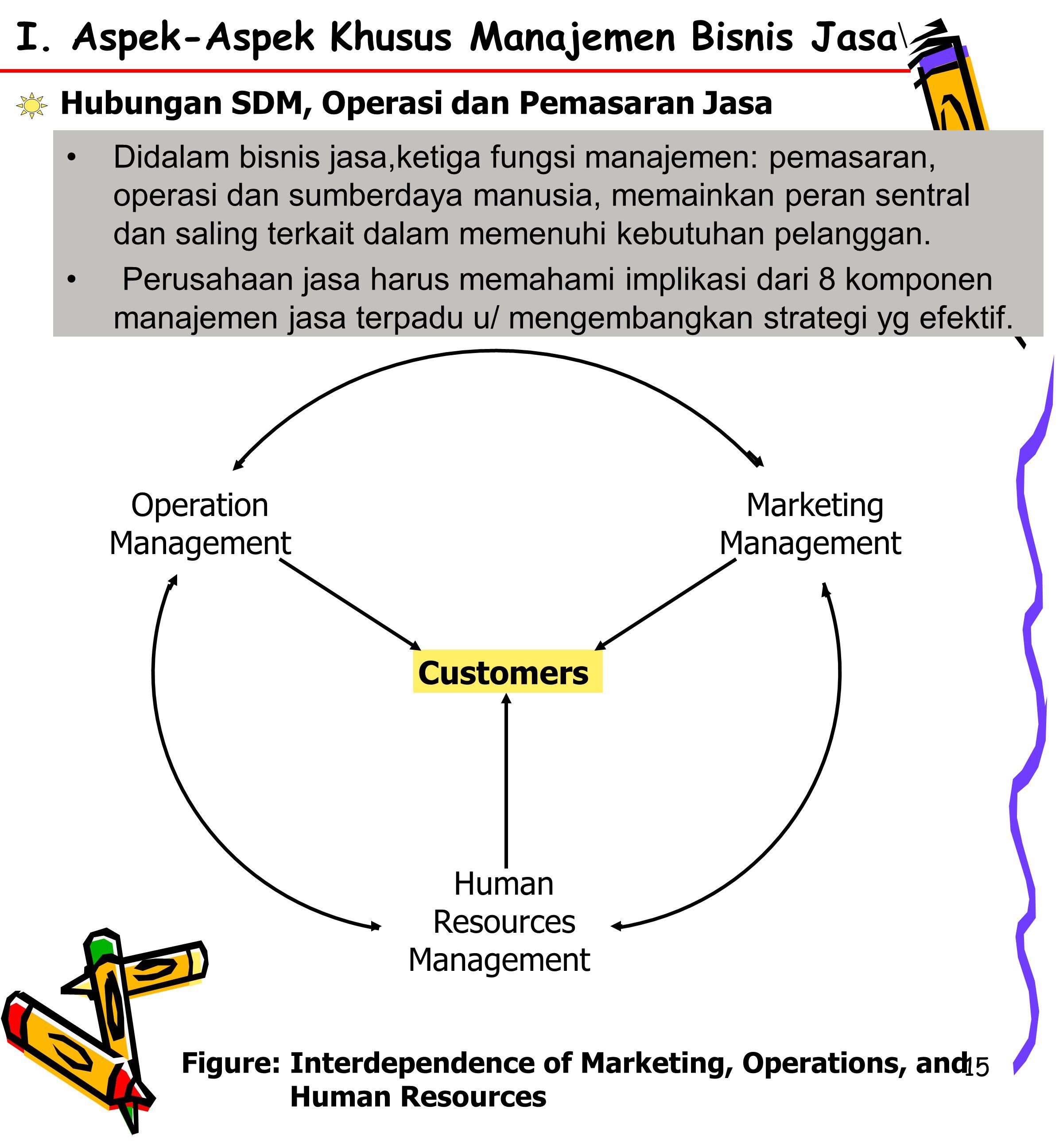 15 Didalam bisnis jasa,ketiga fungsi manajemen: pemasaran, operasi dan sumberdaya manusia, memainkan peran sentral dan saling terkait dalam memenuhi kebutuhan pelanggan.